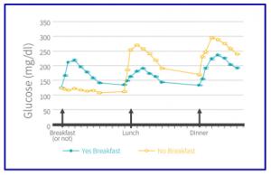 על בריאות ותזונה ארוחת בוקר